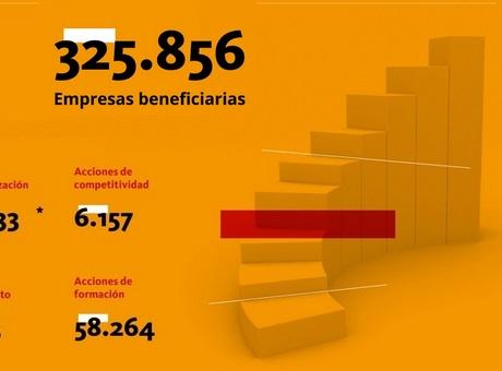 La Cámara de España en cifras
