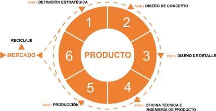 Dise o de concepto de un producto blse - Diseno de producto madrid ...