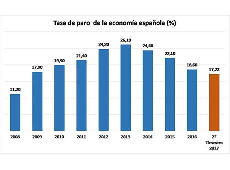 El dinamismo del mercado laboral situará la tasa de paro en el entorno del 16% a finales del año