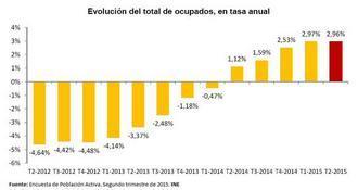 Encuesta de población activa 2º trimestre 2015