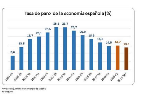 Encuesta de Población Activa primer trimestre.