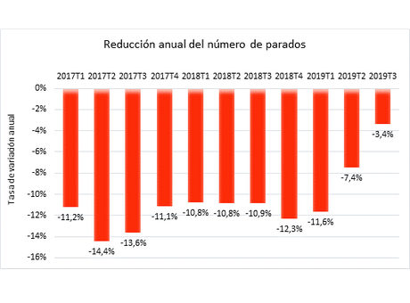 Encuesta de Población Activa. Tercer trimestre 2019