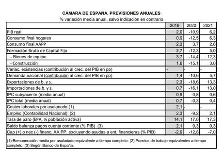 La Cámara de España prevé una recuperación económica menos intensa en 2021 por el impacto de la tercera ola del COVID-19