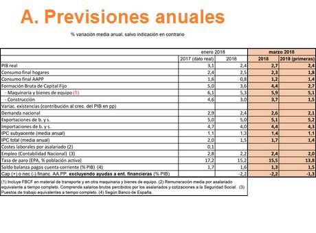 La Cámara de España revisa al alza sus previsiones económicas y estima la creación de 800.000 empleos entre 2018 y 2019