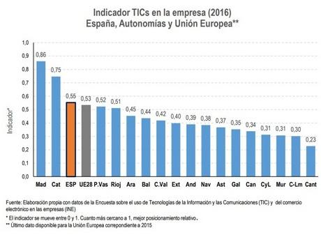 Madrid y Cataluña, a la cabeza de la digitalización en España