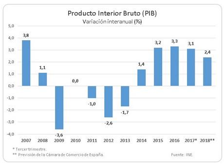 La economía española mantiene su fortaleza en el tercer trimestre y podría terminar el año con la tasa de paro más baja desde 2008