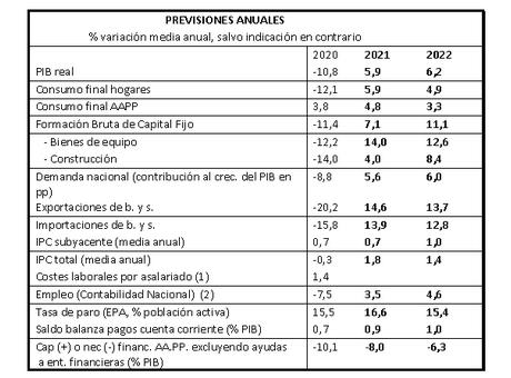 La Cámara de España eleva su previsión de crecimiento hasta el 6,2% en 2022