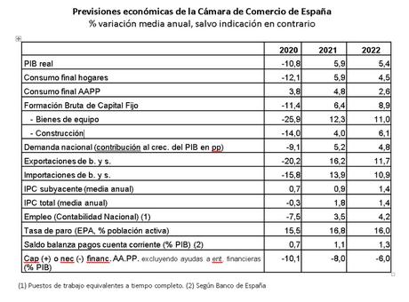 Cámara de España prevé que a finales de 2022 se habrá recuperado prácticamente el nivel de empleo previo a la pandemia